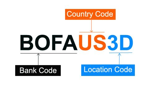 Generally SWIFT code and BIC code is same. sometimes the codes named CHIPS,  NCC, BSC, IFSC etc are used on the basis of country in stade o… | Coding,  Bic, Bank code