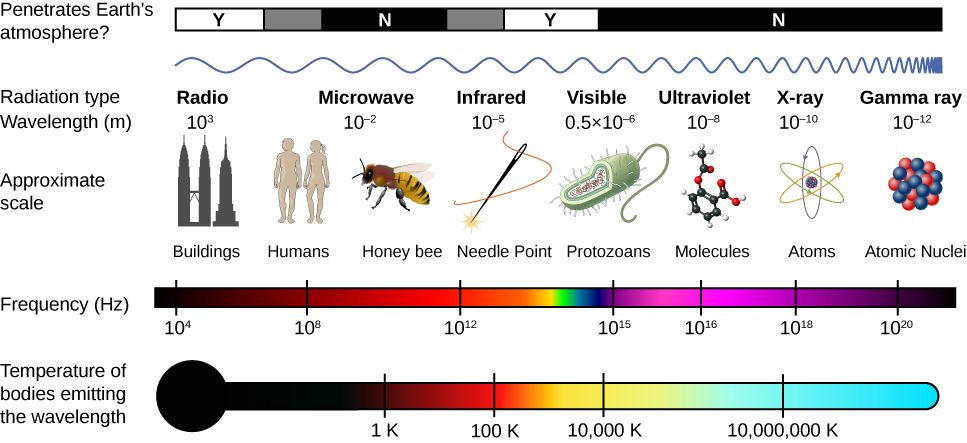 Figure Shows The Em Spectrum It Shows Various Types Of Waves With