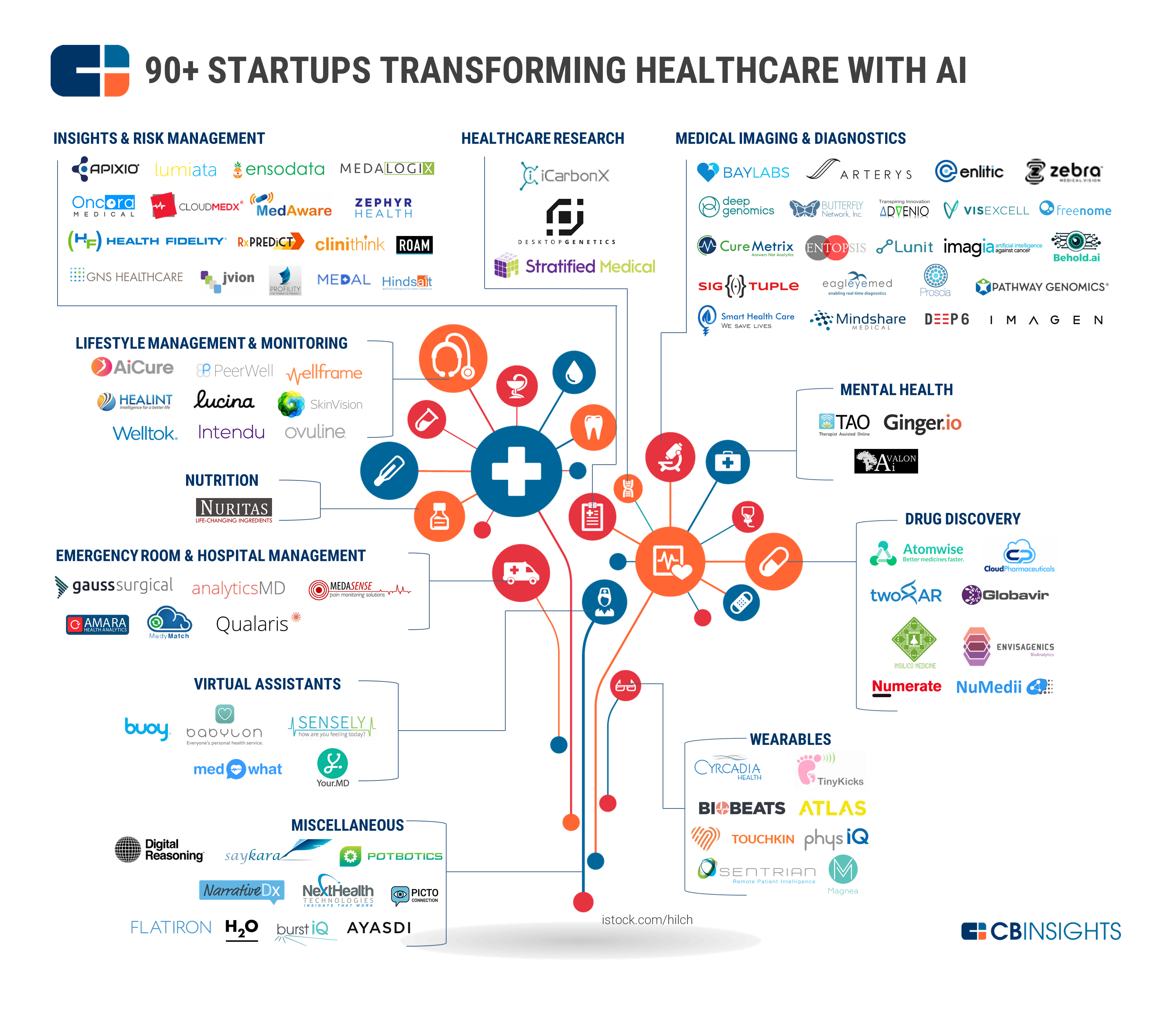 Startups Disrupting Healthcare With Ai And Machine Learning Drug