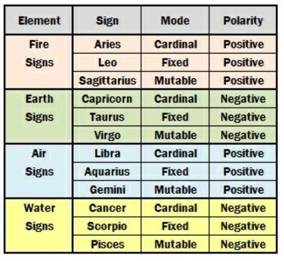 Cardinal horoscope definition