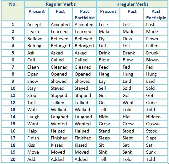 List Of Regular And Irregular Verbs By Laura Orellana Teaching