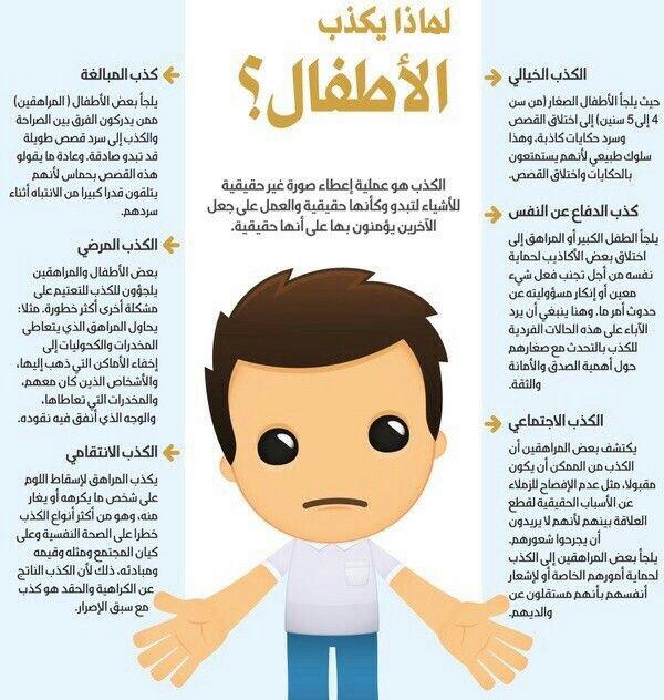 Pin By Amjaade Al Halwan On صحه وغذاء Kids Discover Baby Education Kids Education