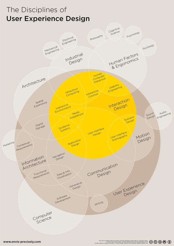Relationships Shown In An Overlapping Venn Diagram Work Support