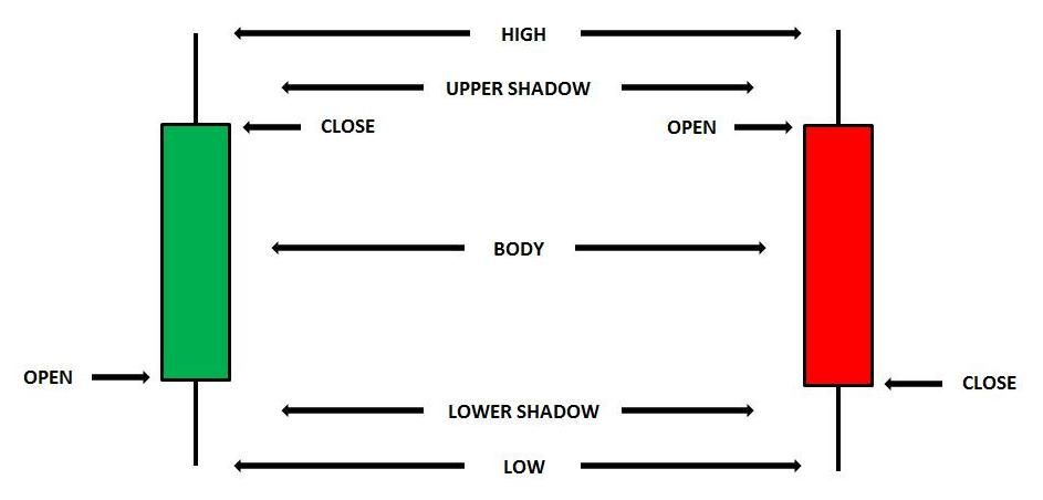 Candlestick Charts Explained Patterns Are Used In Day Trading Systems Forex Stock Market Commodities Bonds Etc