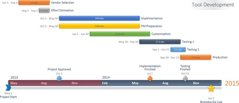 Gantt Chart Template For Point Timeline