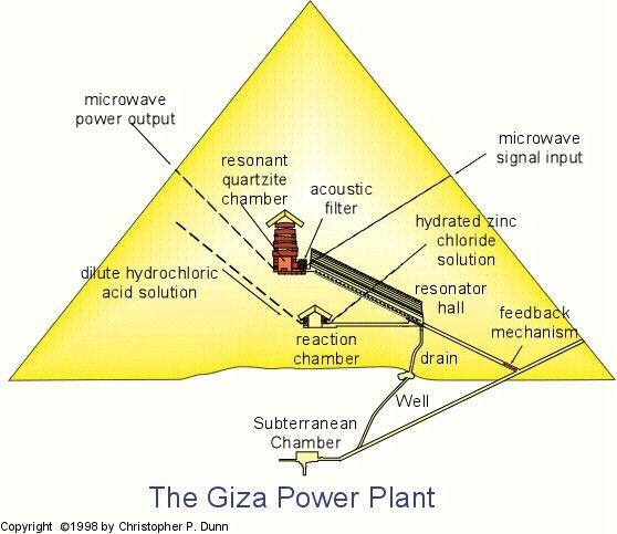 pyramids power plant? | Extraterrestrial / Unusual