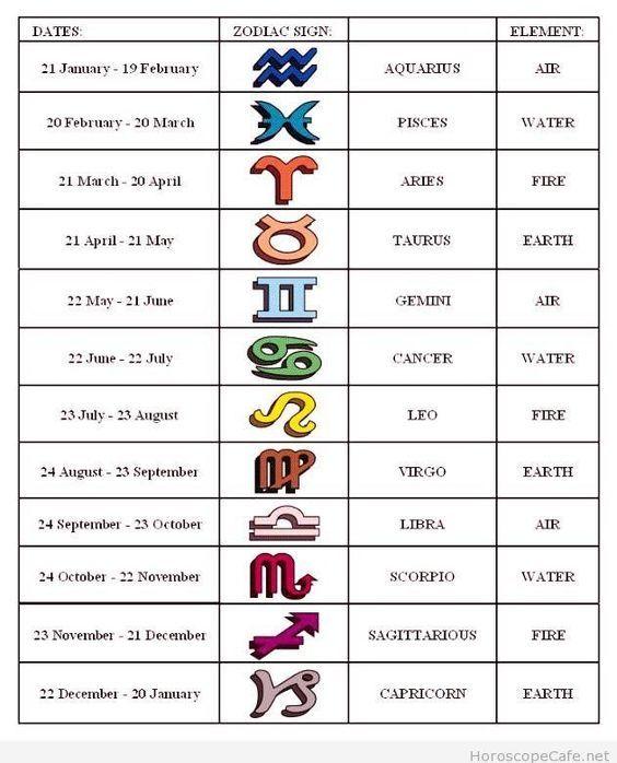Birthday Charts Astrology Signs Month Fun Sagittarius And Capricorn My Zodiac Sign
