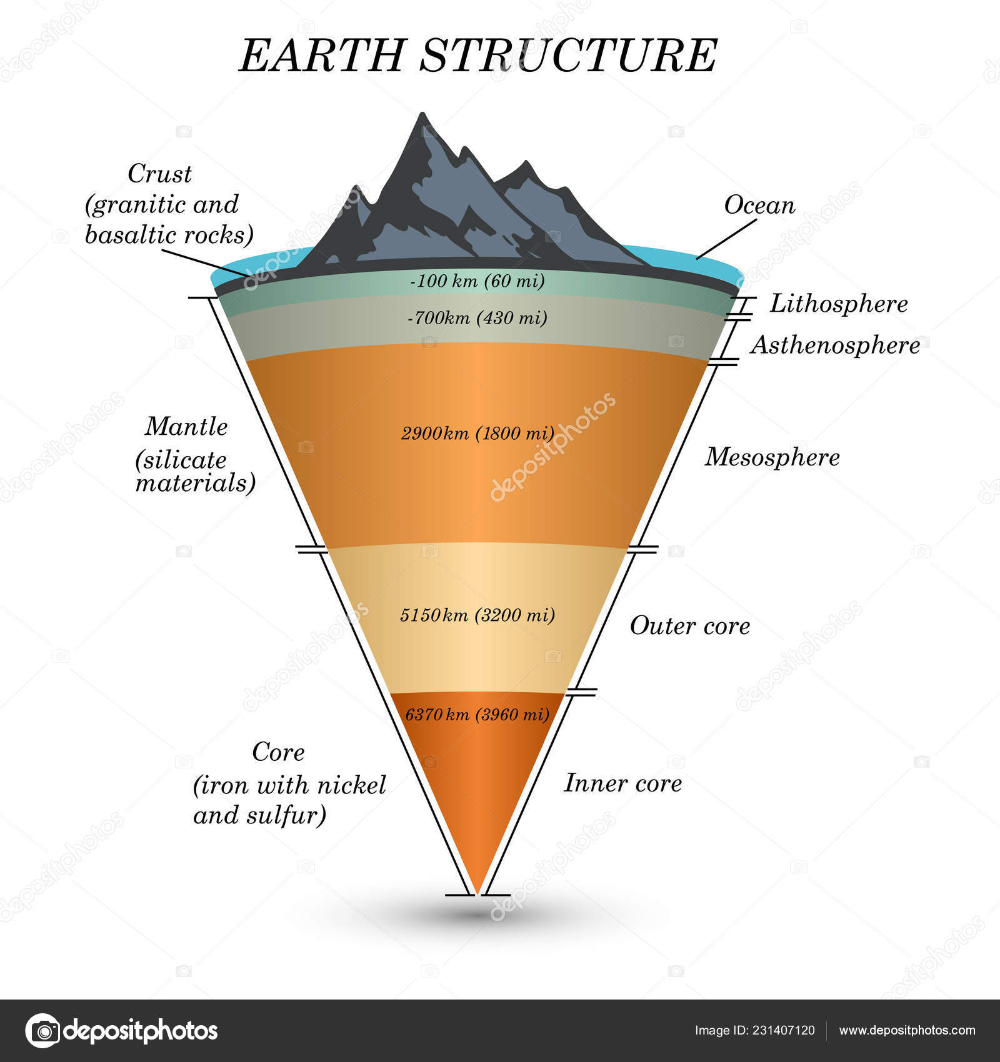 Download The Structure Of Earth In Cross Section The Layers Of The Core Mantle Asthenosphere Lithosphere Mesos In 2020 Earth Layers Earth Science Earth S Mantle