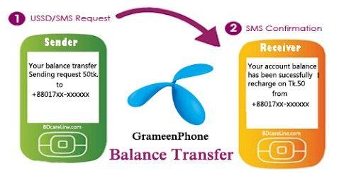 Gp Balance Transfer Connection