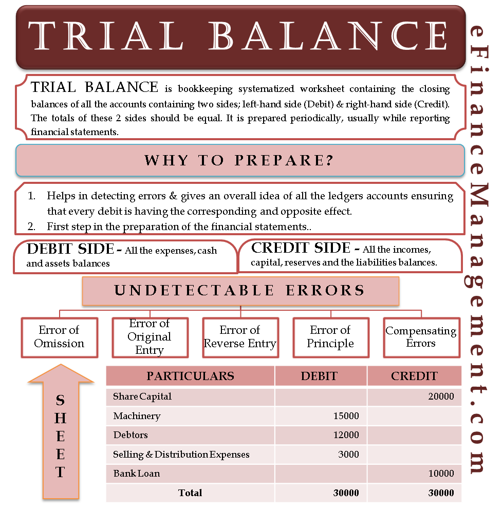 Trial Balance | Trial balance | Financial accounting, Trial ...