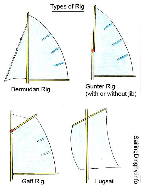 Bermudan, Gunter, Gaff and Lugsail Rigs | wargames | Sailing
