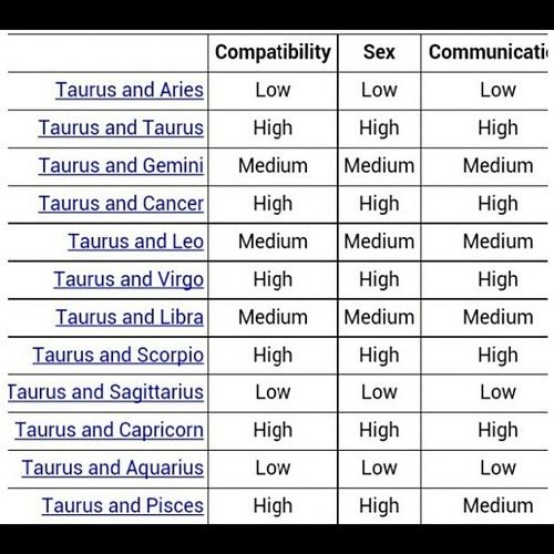 Taurus compatibility with other zodiac signs