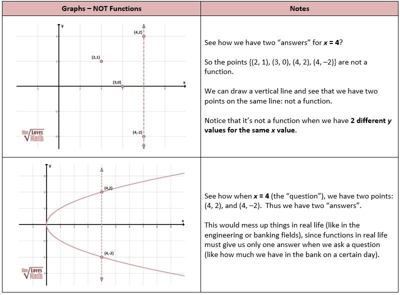 Not a Function Graphs | Maths | Pinterest | Algebra and Math