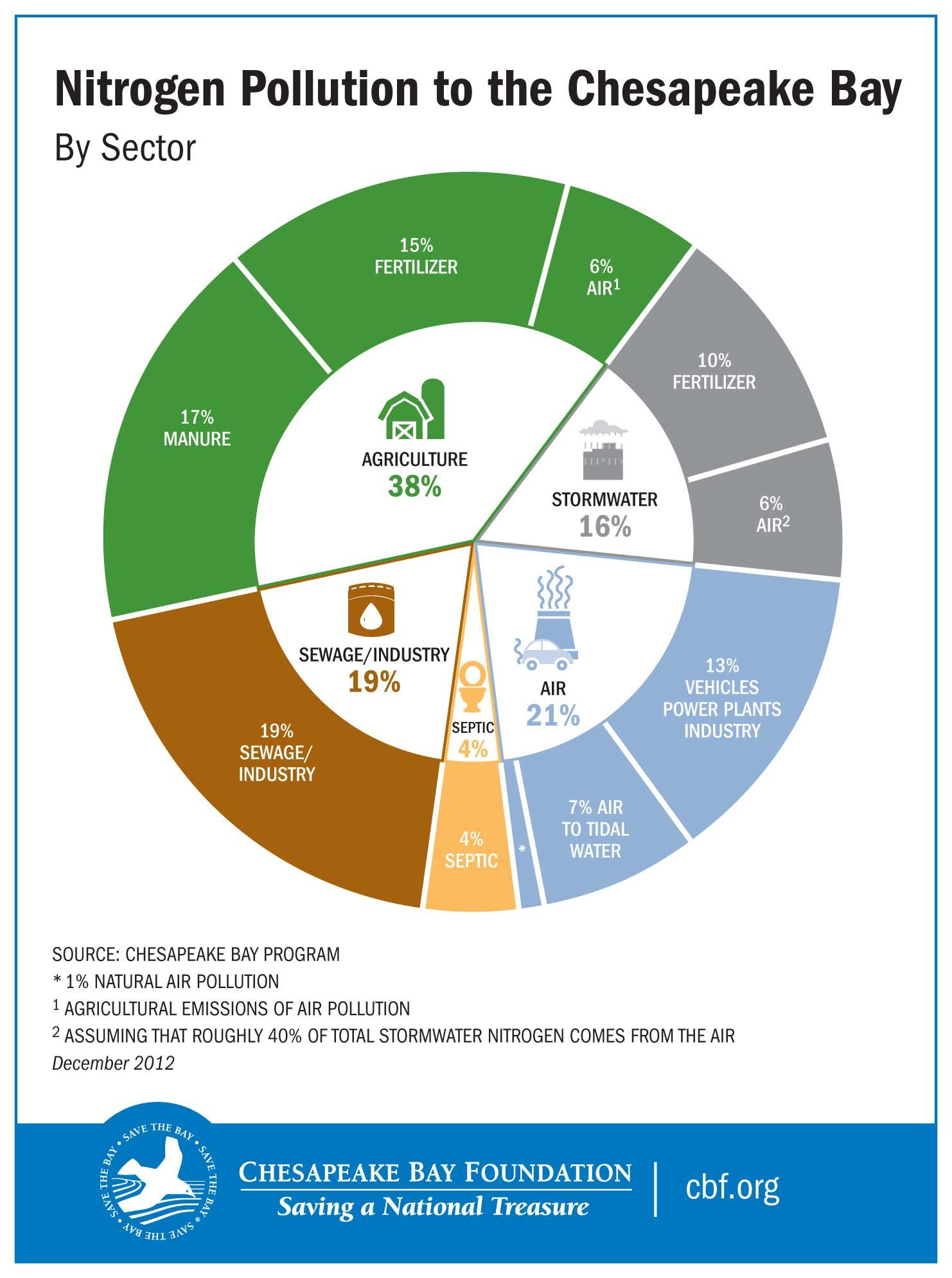 medium resolution of pie chart showing nitrogen pollution to the chesapeake bay by sector