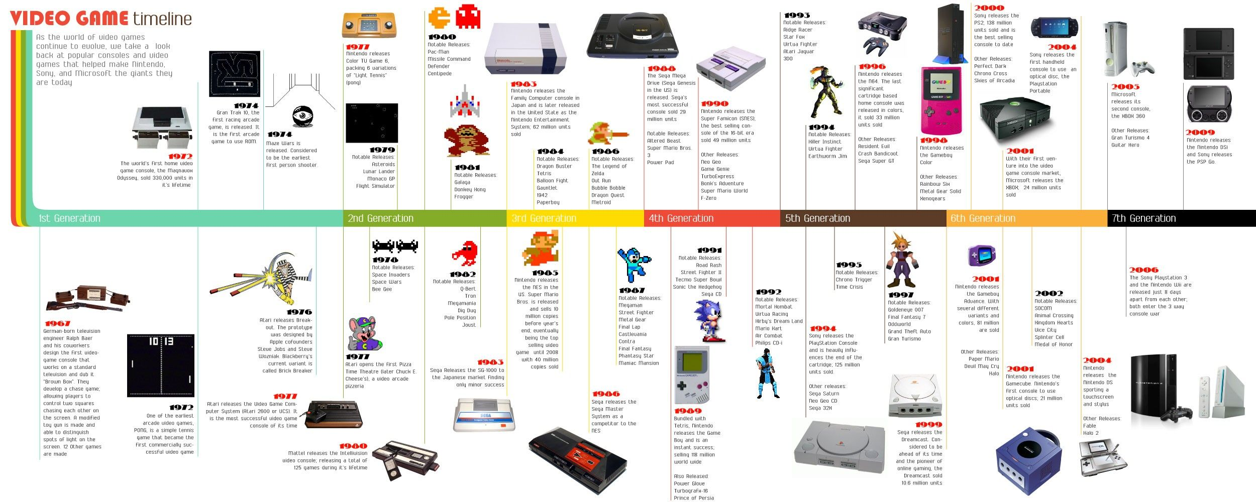 Video Game Timeline Visual Games