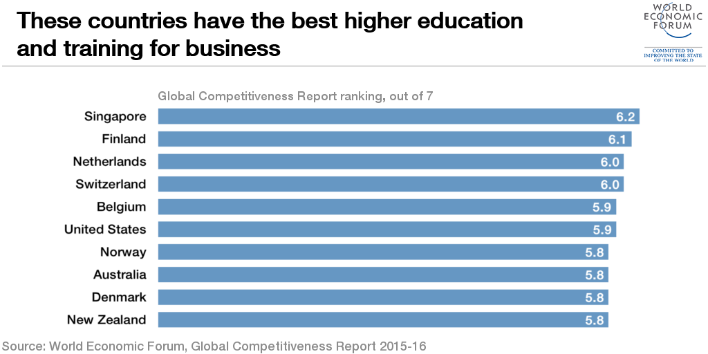 Which Countries Are Best At Educating For Business Education Education And Training Higher Education