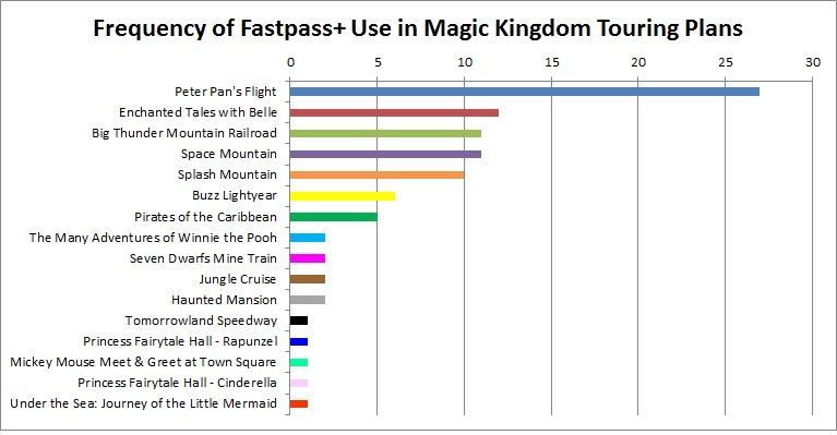 Marvelous FastPass+ Priorities At The Magic Kingdom