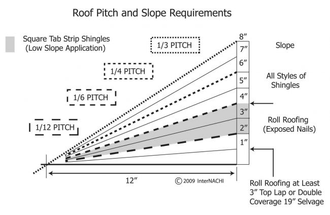 Measuring Roof Slope And Pitch Internachi The Shed
