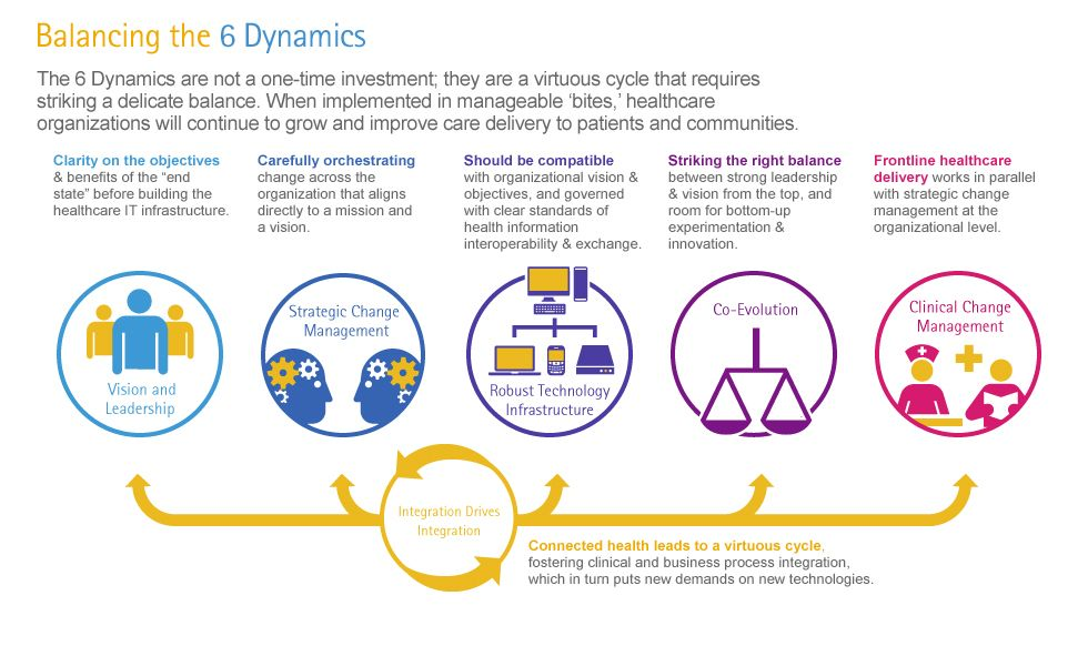 Balancing The 6 Dynamics Of A Connected System Health Care Infographic Delivery
