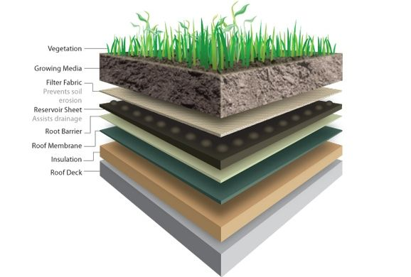 Rooftop Stormwater Management Systems | Hazen and Sawyer ...