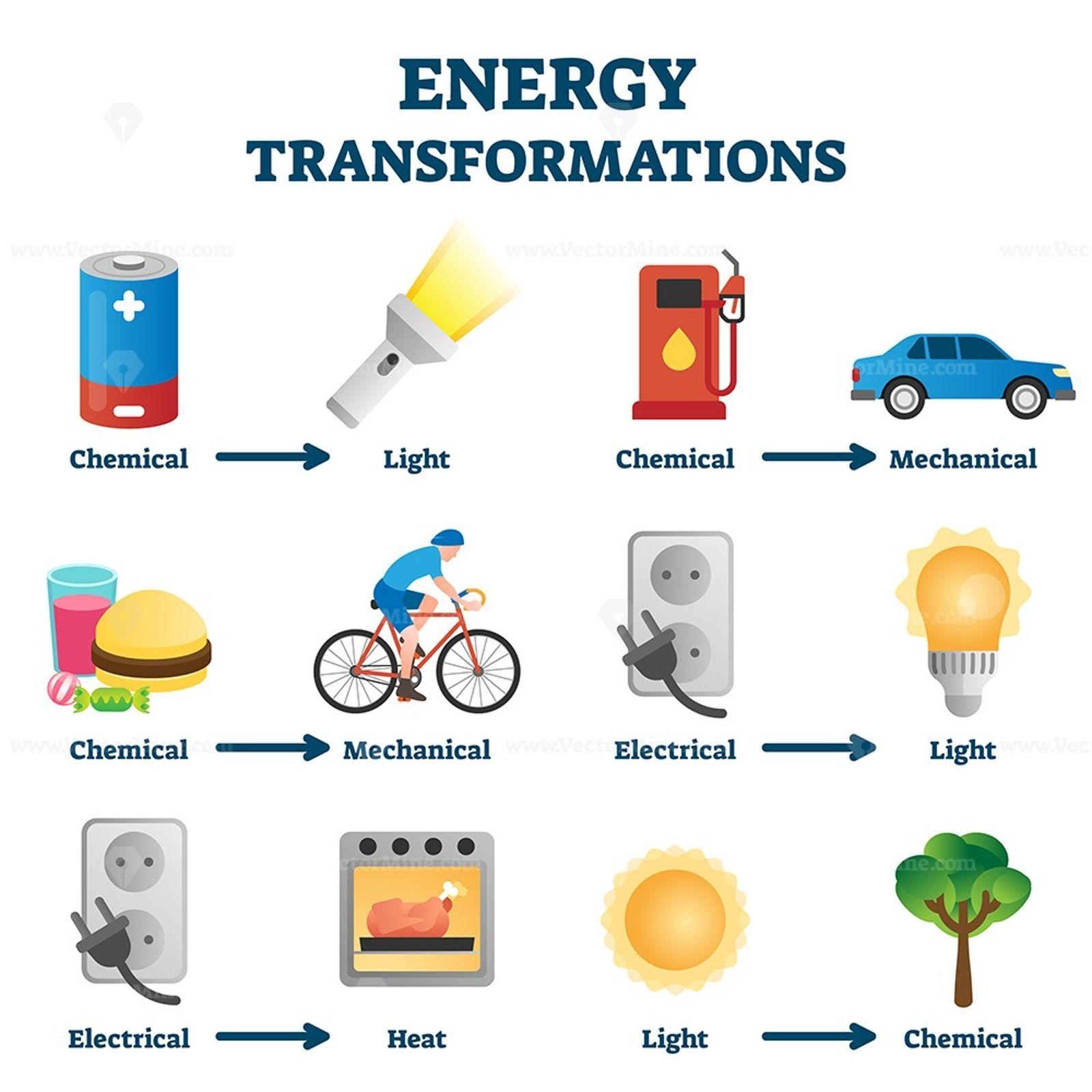 Energy Transformation Example Vector Illustrations In