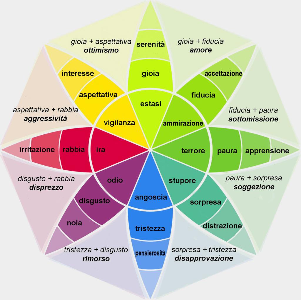 Fiore delle emozioni (o fiore di Plutchik) è uno strumento utile per la  psicoeducazione. Lo scopo è quello d… | Emozioni, Intelligenza emotiva,  Mappa dei sentimenti