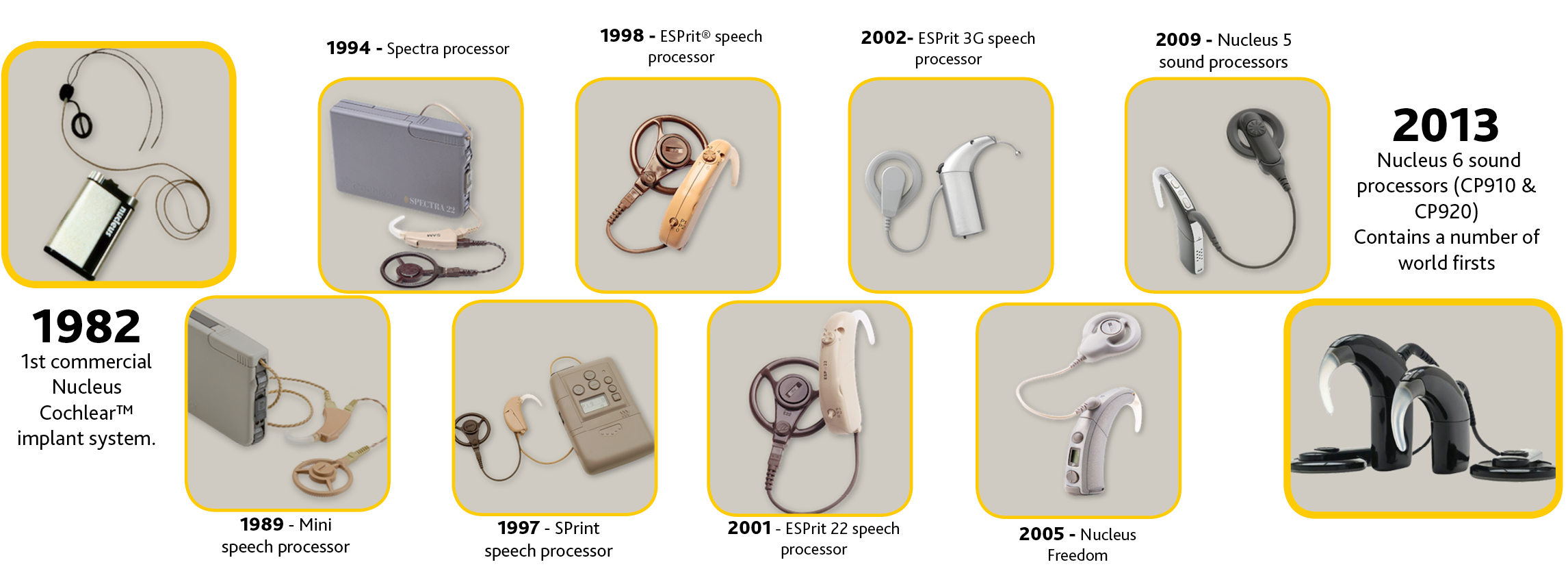 Timeline Of Cochlear Innovations Cochlear Implants Over