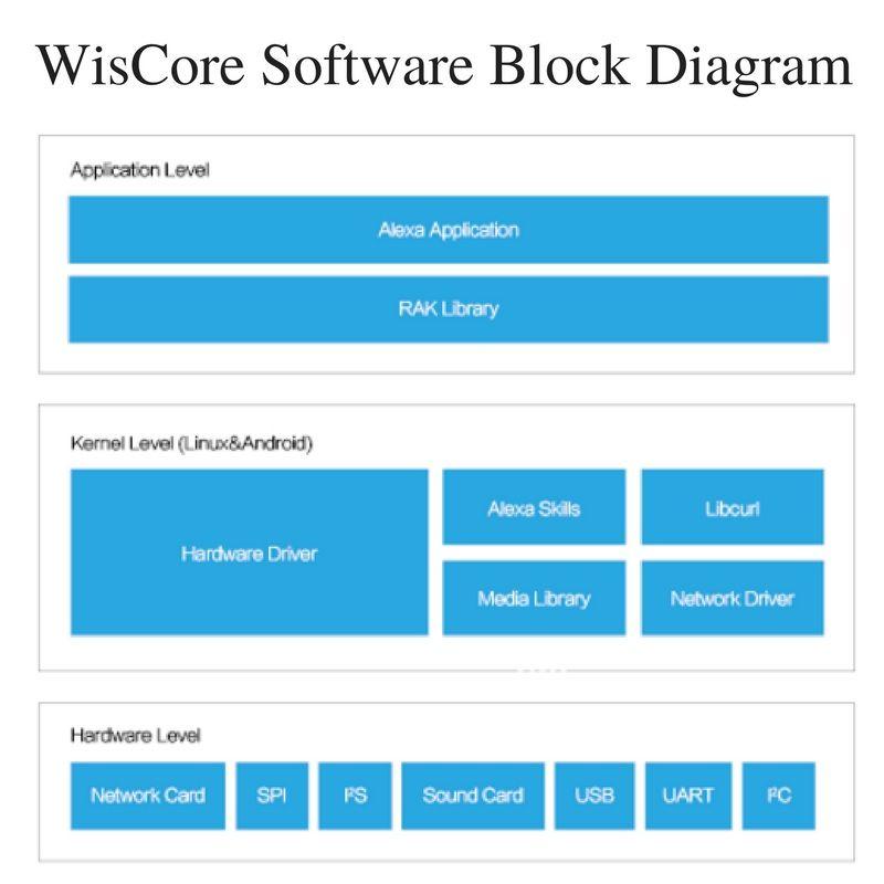 Wiscore Software Block Diagram WisCore Pinterest Block - software skills