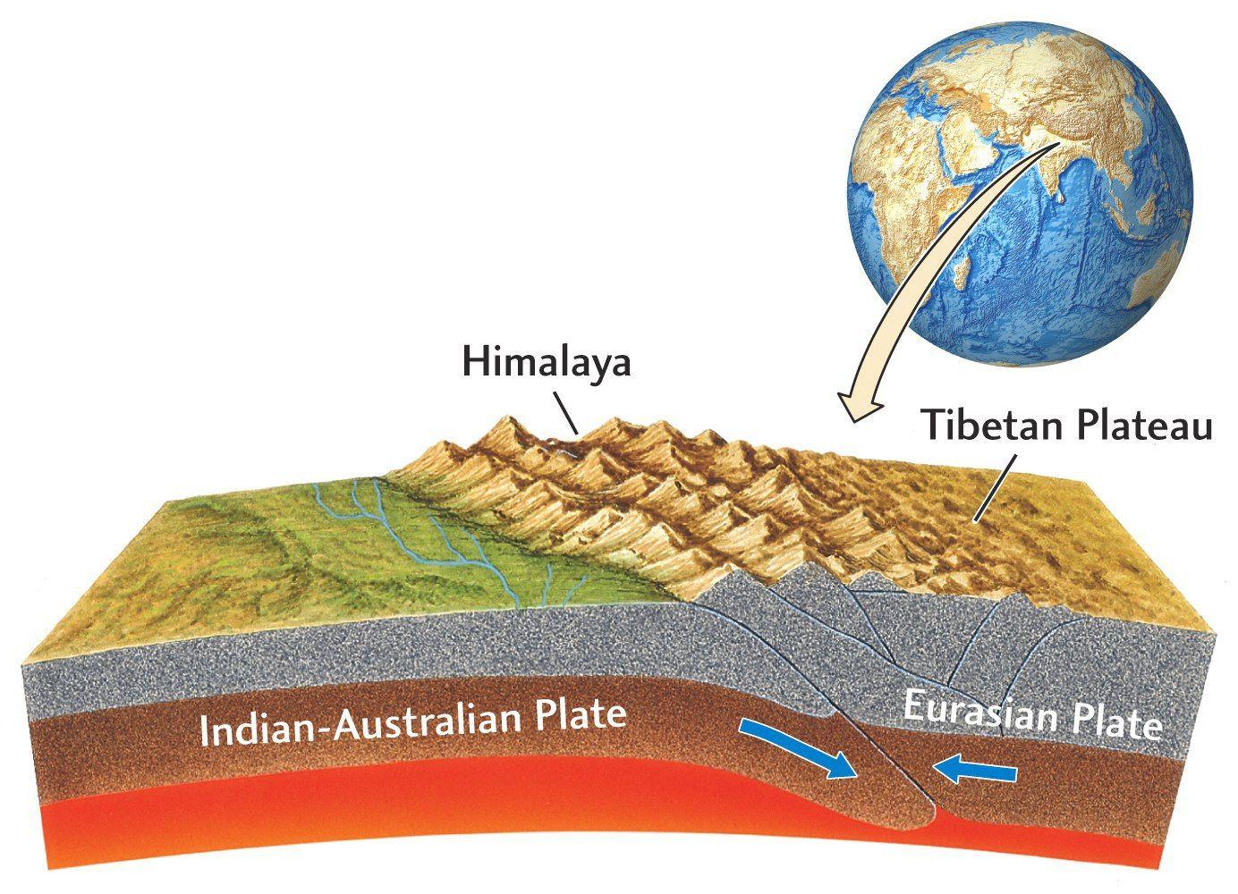 Orogénesis Clases De Ciencias Geografía Física Formacion De Montañas