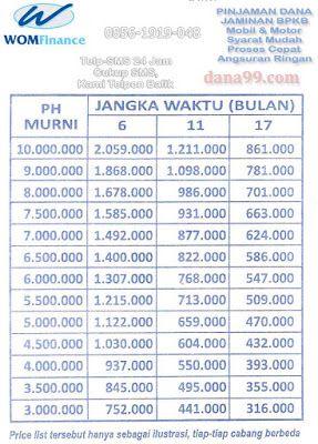 Tabel Angsuran Cicilan WOM Finance, Gadai BPKB Motor ...