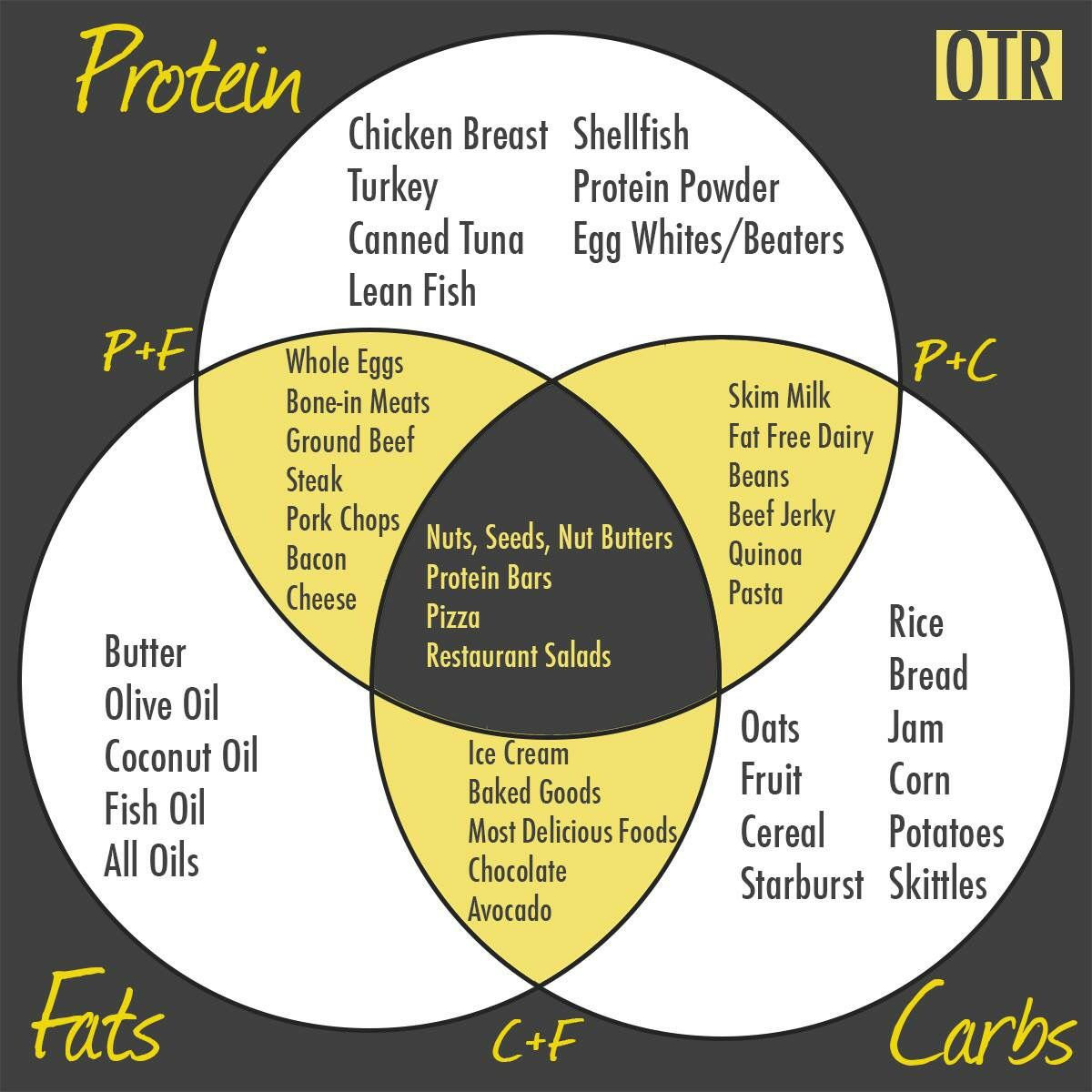 Examples Of Foods That Are Carbs Protein And Fat