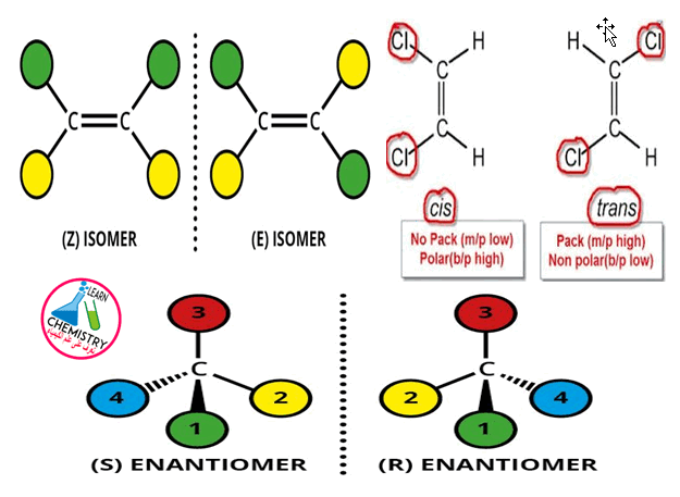 Difference Between E Z Cis Trans R S Isomers Bioquimica Universo