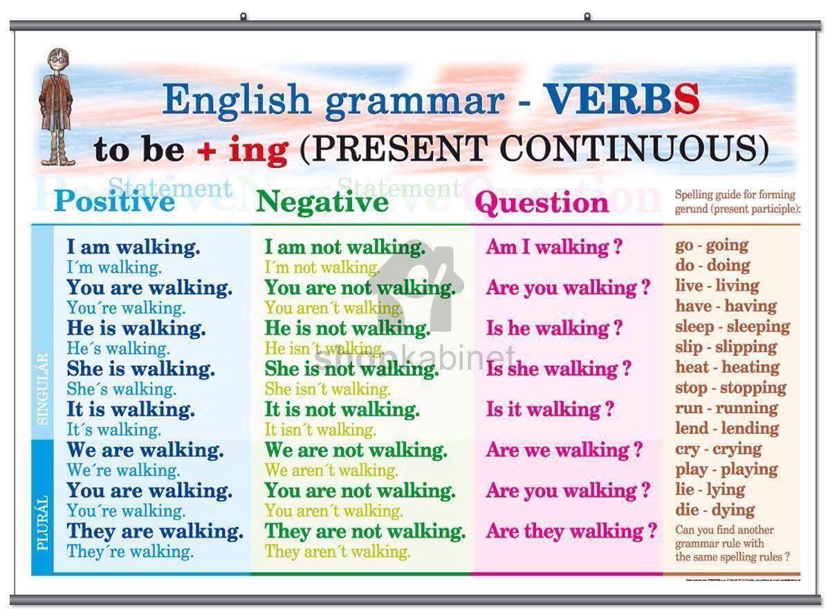 Presente Continuo Buscar Con Google Vocabulario En