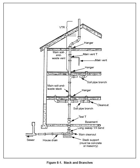 Plumbing in Construction from Construction Knowledge.net
