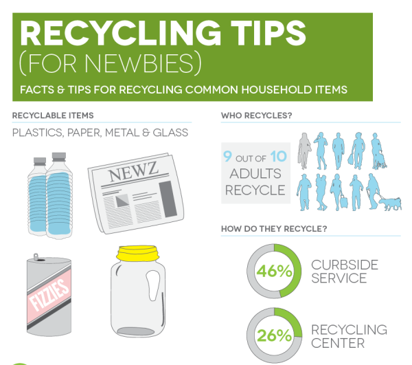 Can You Recycle That? Recycling Tips for Newbies