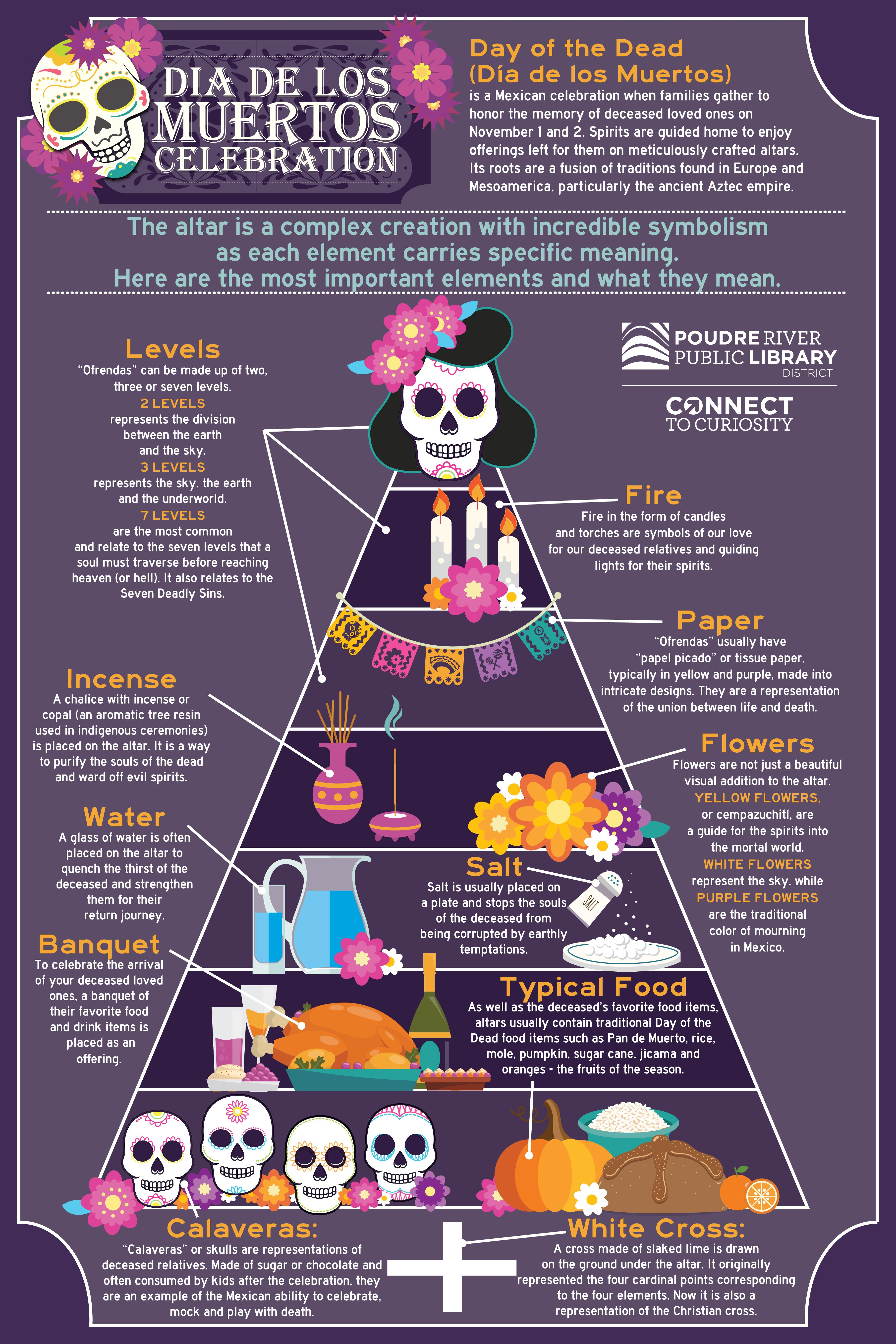 This Infographic Explains The Symbolism Of Items On A Dia De Los