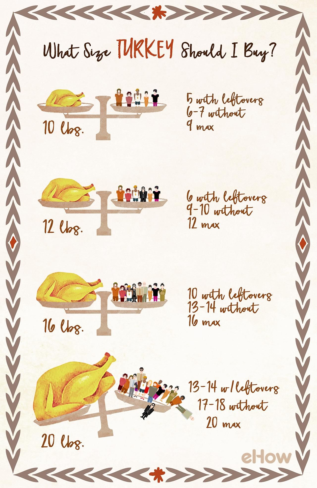 How to Figure Out What Size Turkey to Buy