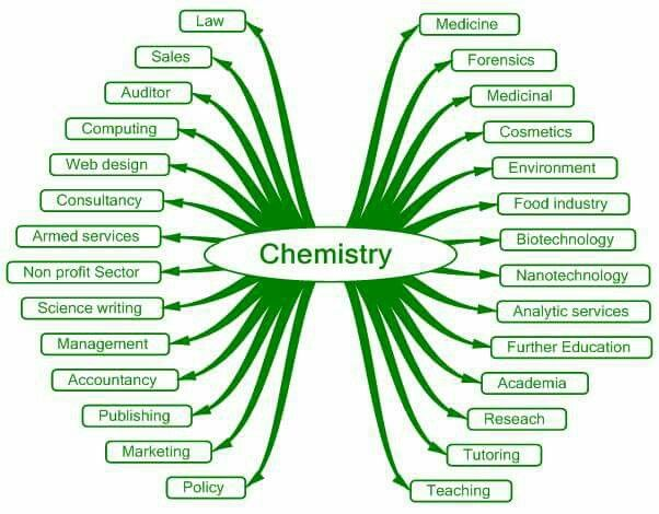 Chemistry careers Beautiful chemistry Pinterest Chemistry - quantitative chemical analysis
