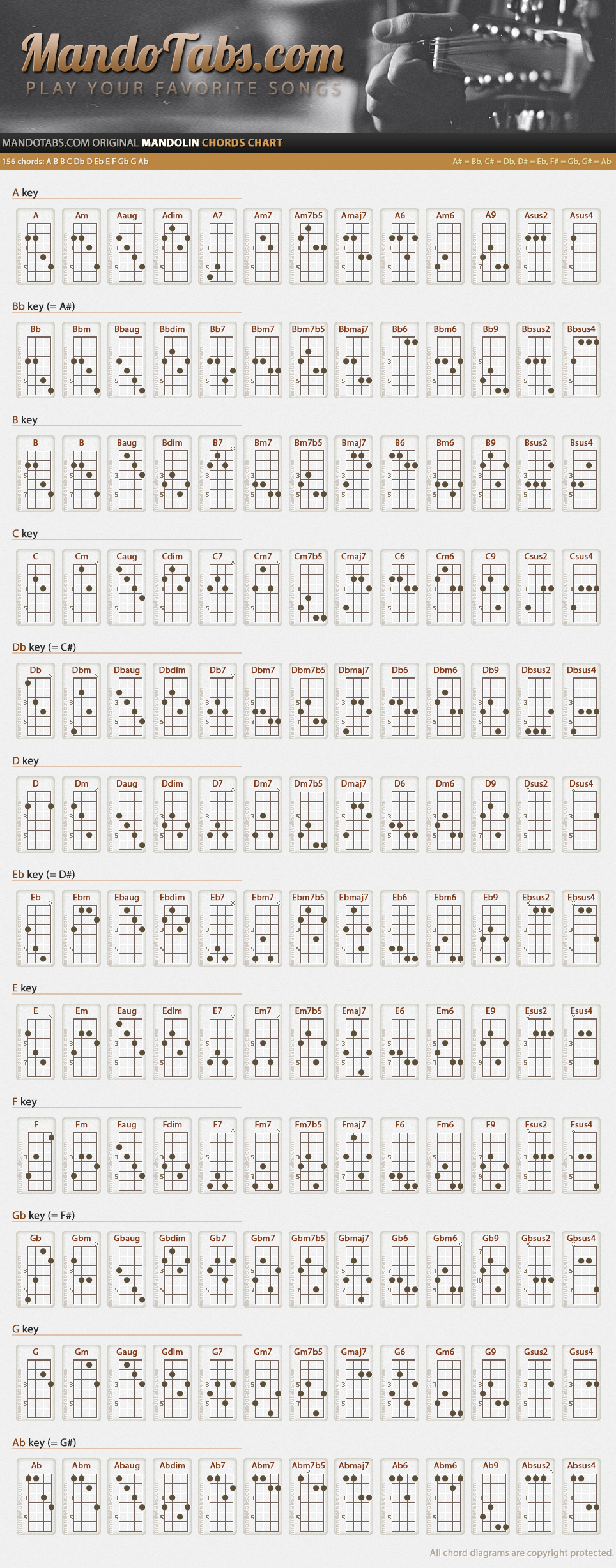 Mandolin tenor banjo chords mandolin banjo and guitars learning the guitar tips and tricks to make it easy do you sometimes wish that you were able to play your favorite songs on the guitar hexwebz Images