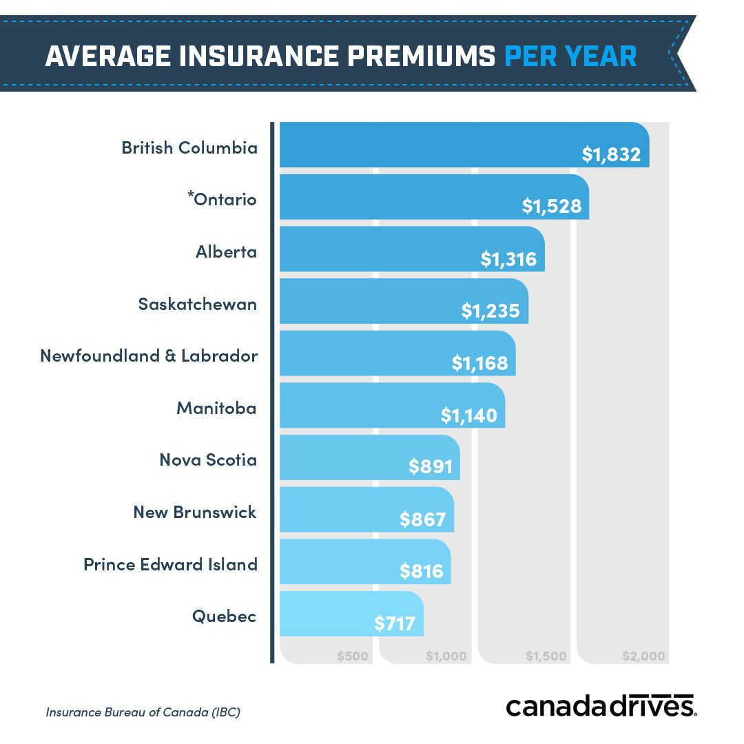 80 reference of Auto Insurance Companies In Canada in 2020