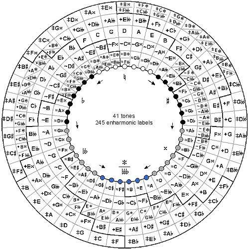 H-System Enharmonic Spiral. Each ray on the spiral is a