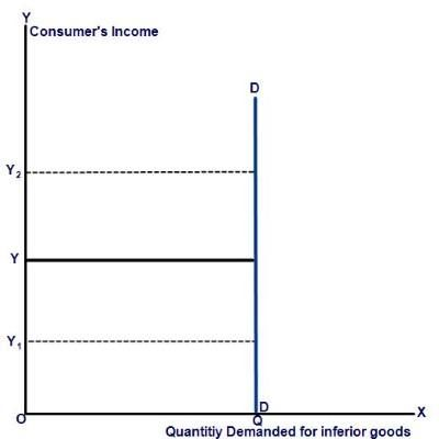 Income Elasticity Of Demand Definition And Types With Examples