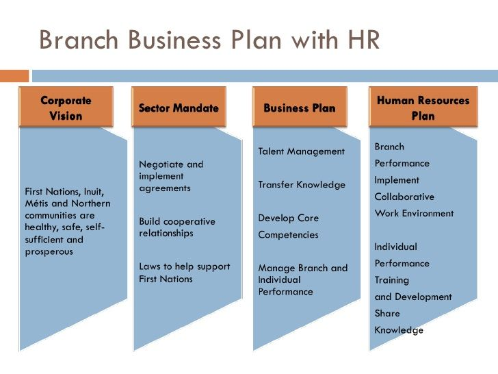 Hr business plan ppt experts opinions baseball pinterest hr business plan ppt experts opinions business plan ppt business proposal template accmission Gallery
