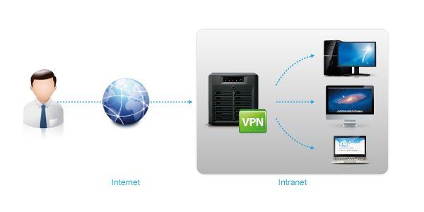 c6d726046f796db5cf8a0d52bd675cc2 - How To Create A Vpn At Home