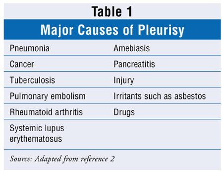 Pleurisy causes symptoms and home remedies