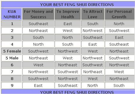 lucky feng shui directions chart feng shui tips pinterest feng shui small spaces and spaces. Black Bedroom Furniture Sets. Home Design Ideas