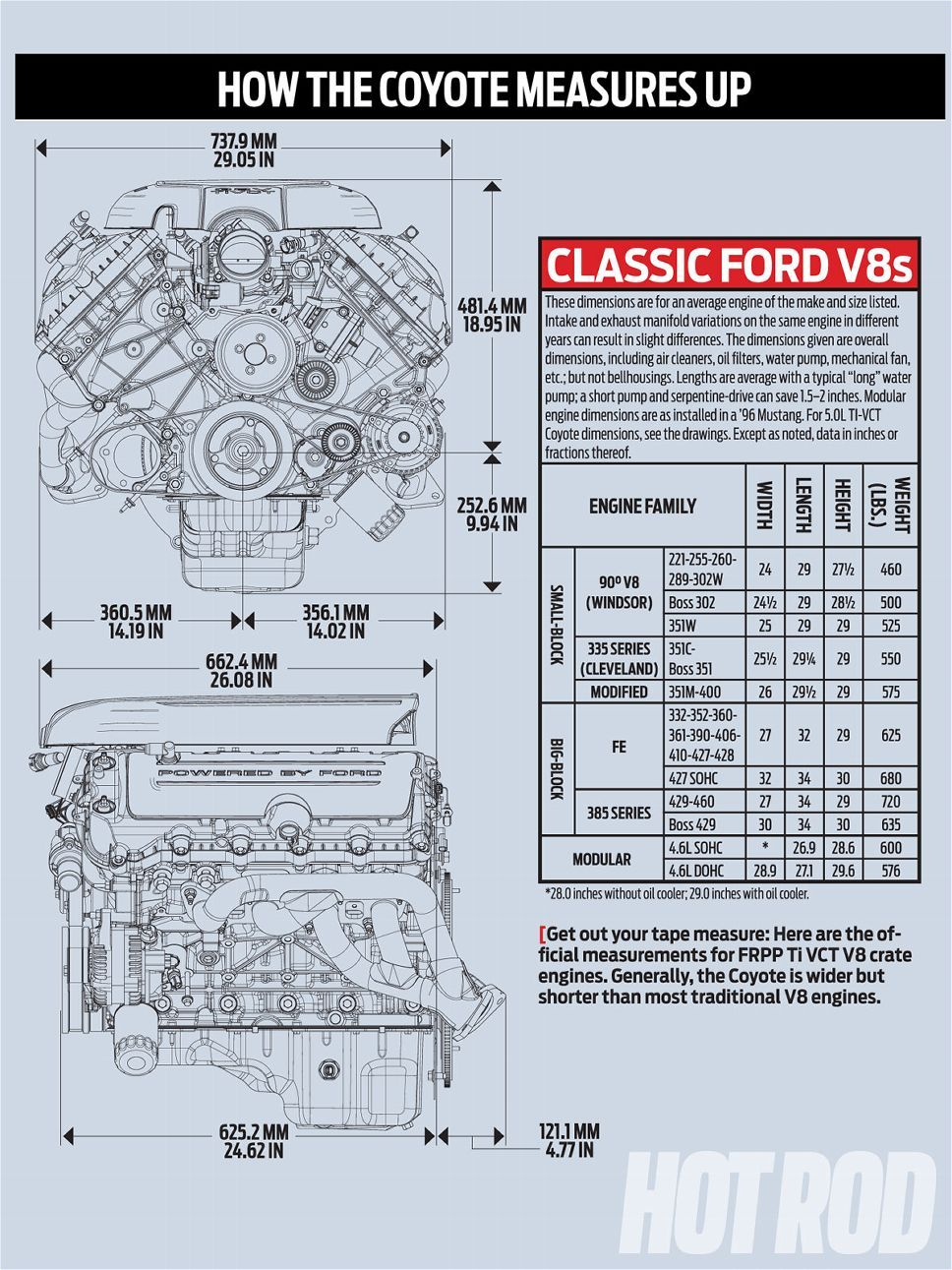 Ford Coyote Engine Swap Guide How The Measures Up Graph Photo 1965 Chevy C10 Truck Wiring Diagram Tail Lights 2