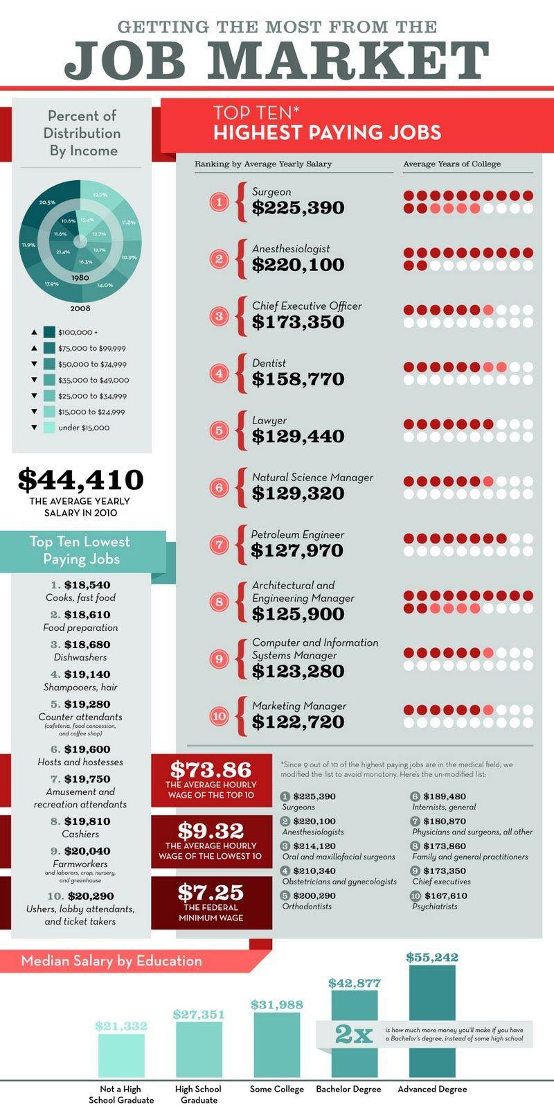 Top 10 Highest Paying Jobs Marketing Jobs Life Skills Class Job Information