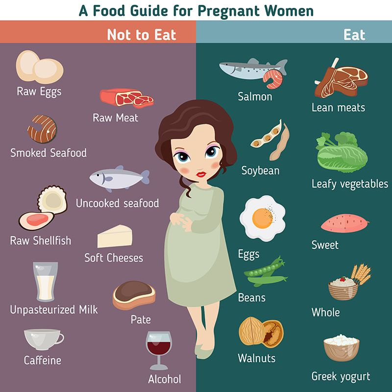 Food You Eat When Pregnant