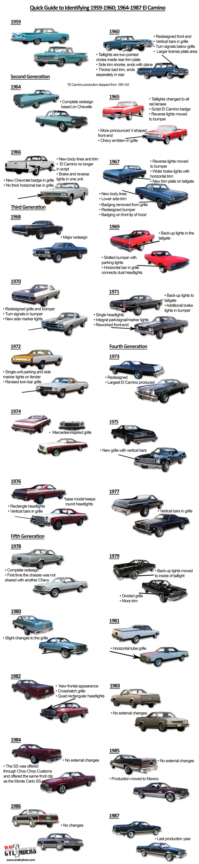 Ride Guides A Quick Guide To Identifying Chevy El Camino Model